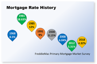 Mortgage Interest Rates - A Historical Perspective