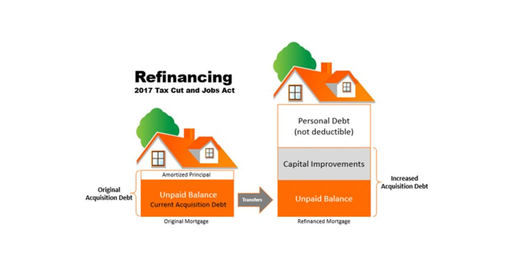 refinancing diagram
